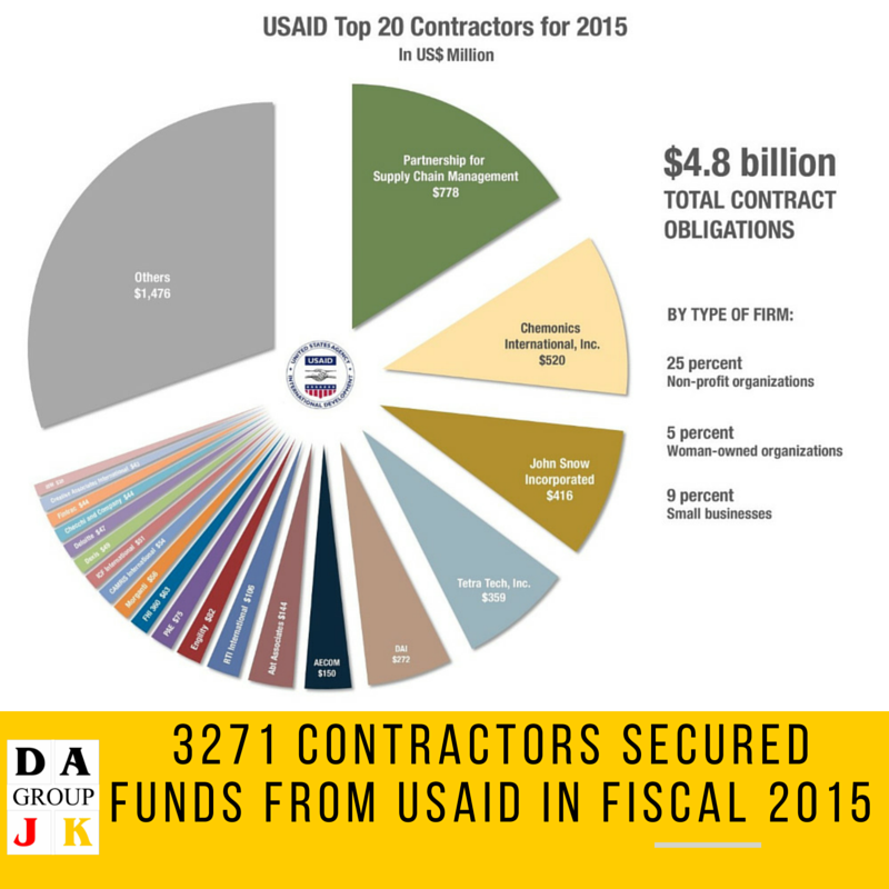 3271 Contractors Secured Funds From Usaid In Fiscal 2015 Dajk Group